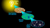 Cosmology History - Inflation, CMB, Galaxies