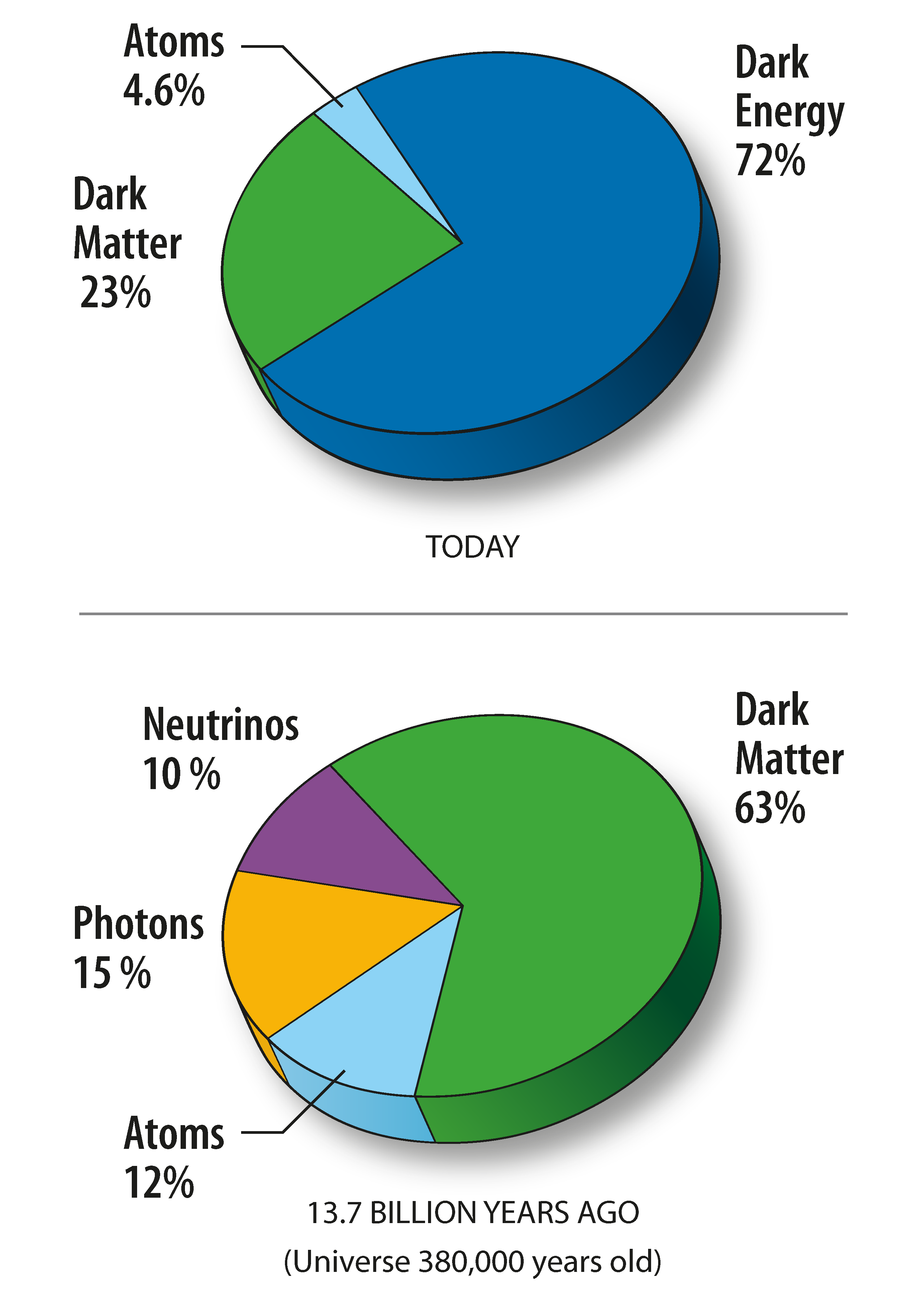 Pie Chart content of the universe