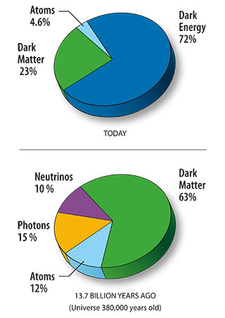 Pie Chart content of the universe 13.7 billon years ago and today
