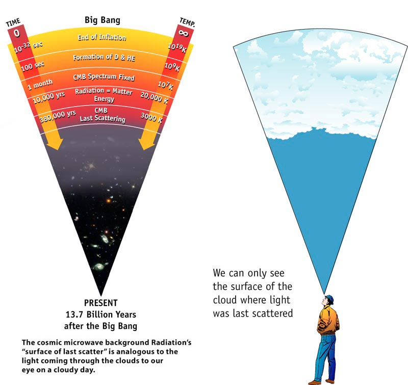 WMAP Big Bang CMB Test