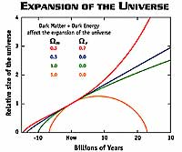 A graph showing the relative size of the universe over billions of years under different content senarios
