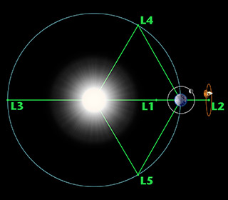 Sun - Earth Lagrange points