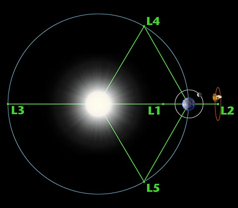 Wmap Observatory Lagrange Points